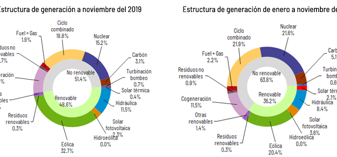Wind energy generated 32.7% of electricity in November in Spain