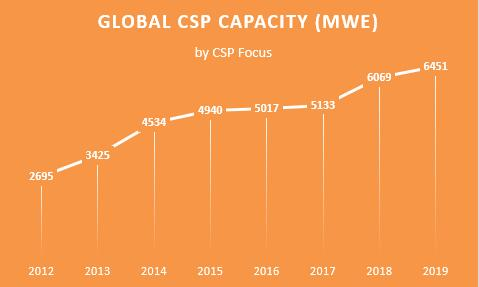 China makes half of global newly-built concentrated solar power capacity in 2019