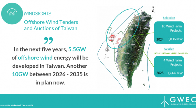 Innogy and Asia Cement to develop 448 MW wind energy project offshore in Taiwan