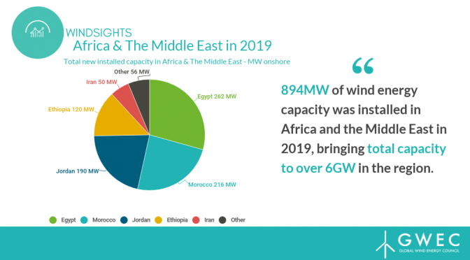 Africa and Middle East add 894MW of wind energy capacity in 2019, market expected to grow by over 10GW by 2024