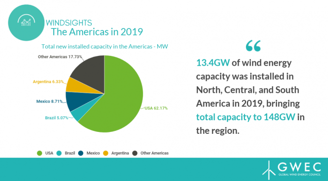 Americas install over 13.4 GW wind energy capacity in 2019, tripling the region's total wind power capacity over past decade