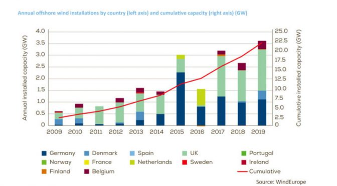 Europe's New Record for Offshore Wind power Installations