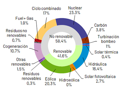 Wind power produced 20.3% of electricity in January in Spain