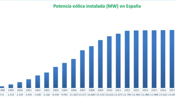 Wind energy exceeds 25,700 MW installed in Spain