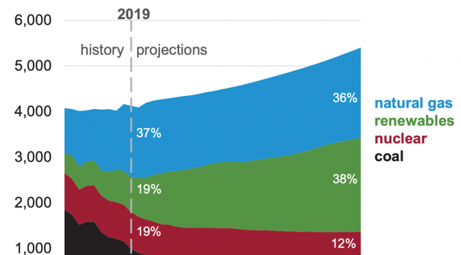 EIA Releases 2050 Projections For Energy & Makes