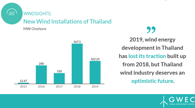 Driving forward Thailand's wind energy industry