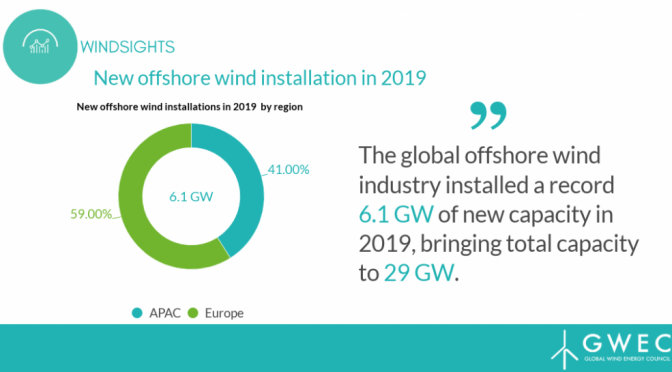 Record 6.1 GW of new offshore wind energy capacity installed globally in 2019