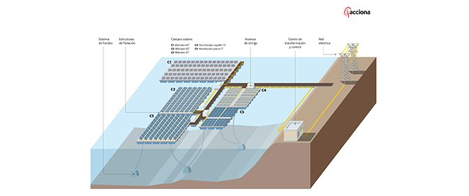 Acciona has started the first floating photovoltaic solar plant in Spain