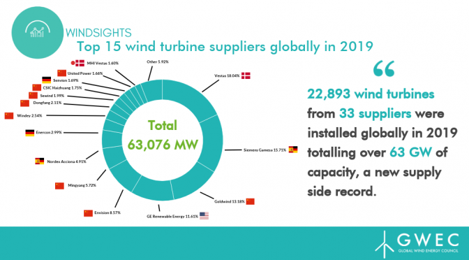 22,893 wind turbines were installed globally in 2019 produced from 33 suppliers and accounting for over 63 GW of wind power capacity