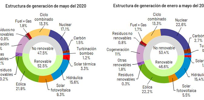 Demand for electrical energy in Spain falls 13.1% in May
