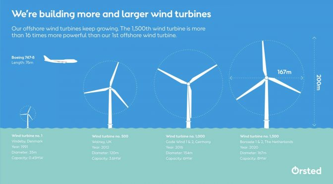 Ørsted reaches new offshore wind energy milestone with wind turbine number 1,500