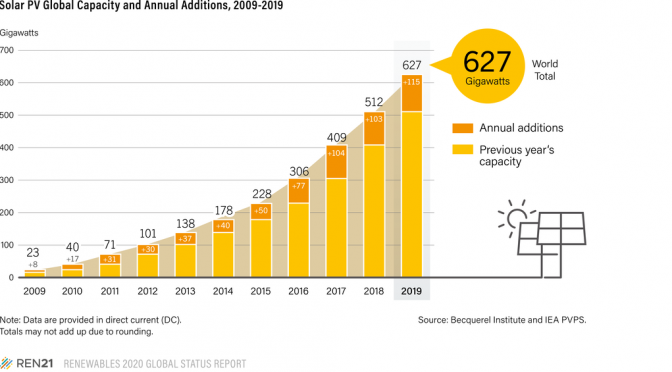In 2019 the solar PV market increased an estimated 12% to around 115 GW