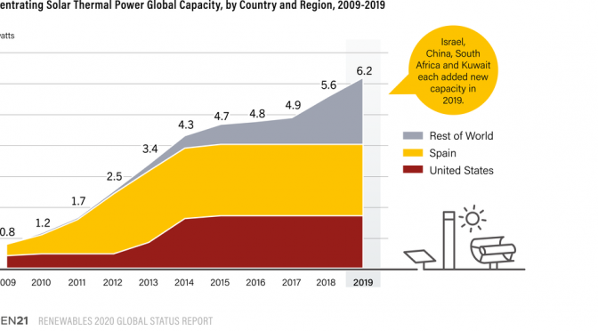 The Concentrated Solar Power industry has become increasingly diverse