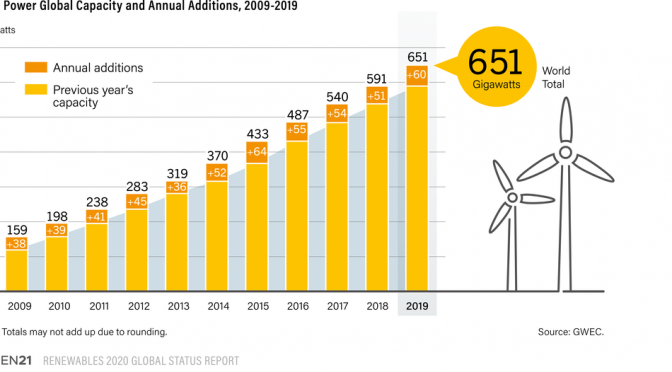 Wind energy expanded 19% in 2019, with around 60 GW of new capacity