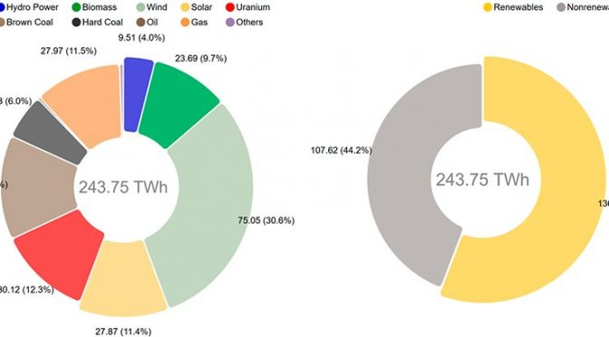 Wind energy generated 30.6% of electricity in Germany