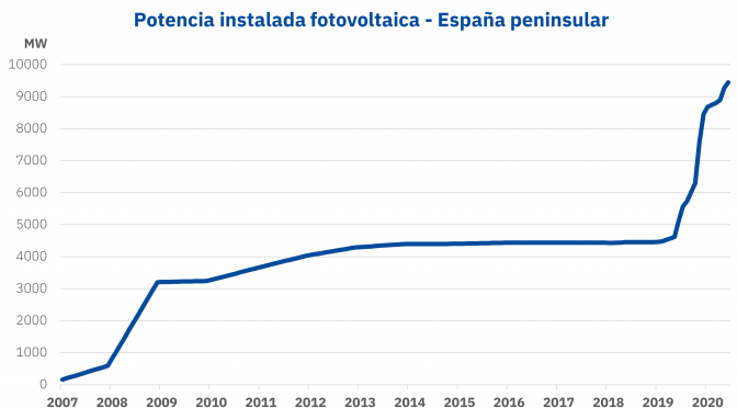 2020: The year of photovoltaic records in Spain