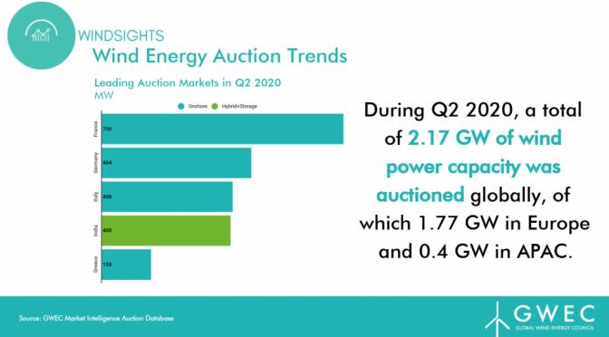 2020 Wind Energy Auctions Database