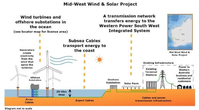 Wind energy in Australia, 1,100 MW offshore wind farm proposed at W.A. by Pilot Energy