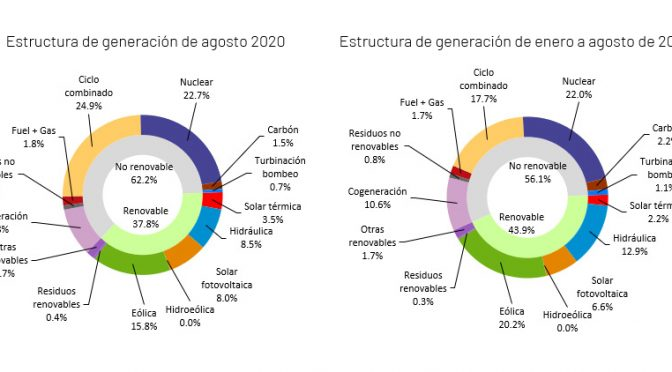The demand for electricity in Spain decreases 2.4% in August