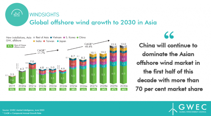 Asia Pacific to Become Largest Offshore Wind Power Market by 2030