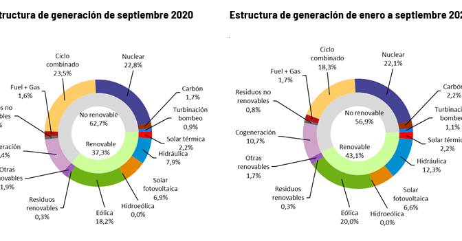 Wind power generated 20% of electricity until September in Spain
