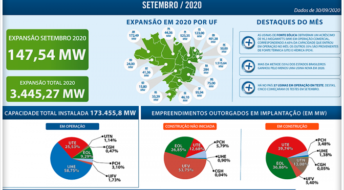 Wind energy represented 65% of the installed capacity in September in Brazil