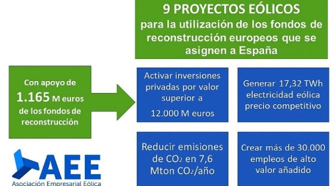 The Spanish wind energy sector presents a proposal for economic reactivation