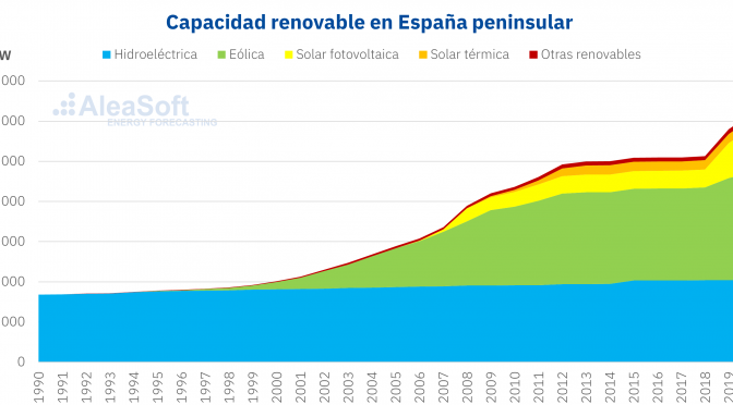 Wind energy and solar power capacity in Spain