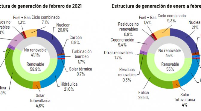 Wind energy produced 29.9% in February in Spain