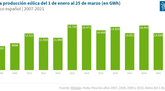 Wind power is the leading source of production in Spain with 28.4% so far in 2021