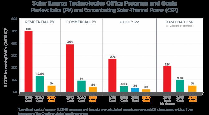 Goals of the Solar Energy Technologies Office