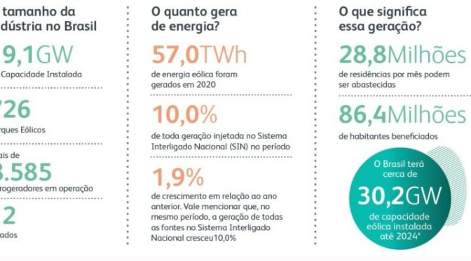 Brazil reaches 19 GW of installed wind power capacity