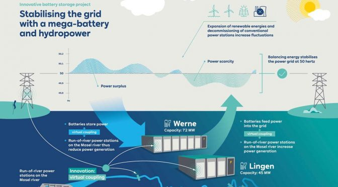 RWE builds one of the largest battery storage facilities in Germany