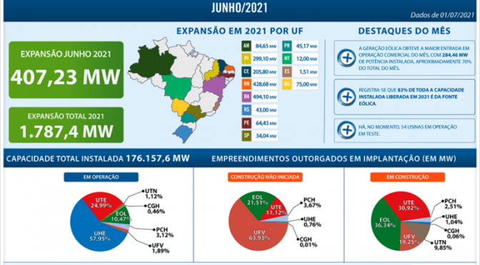 Wind energy responded with 83% of the electricity generation capacity installed in Brazil in 2021
