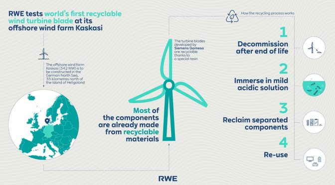 RWE tests world's first recyclable wind turbine blade at its offshore wind farm Kaskasi